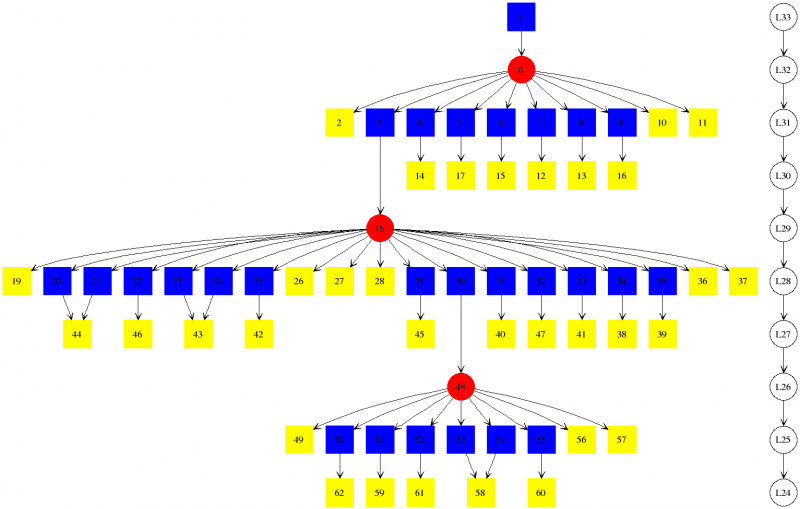 A graph for n=11 with detail level 2 and >= 24 lives